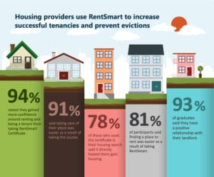 infographic from RentSmart's website shows data around the success of their program. Head to the end of this post to find more resources about RentSmart!