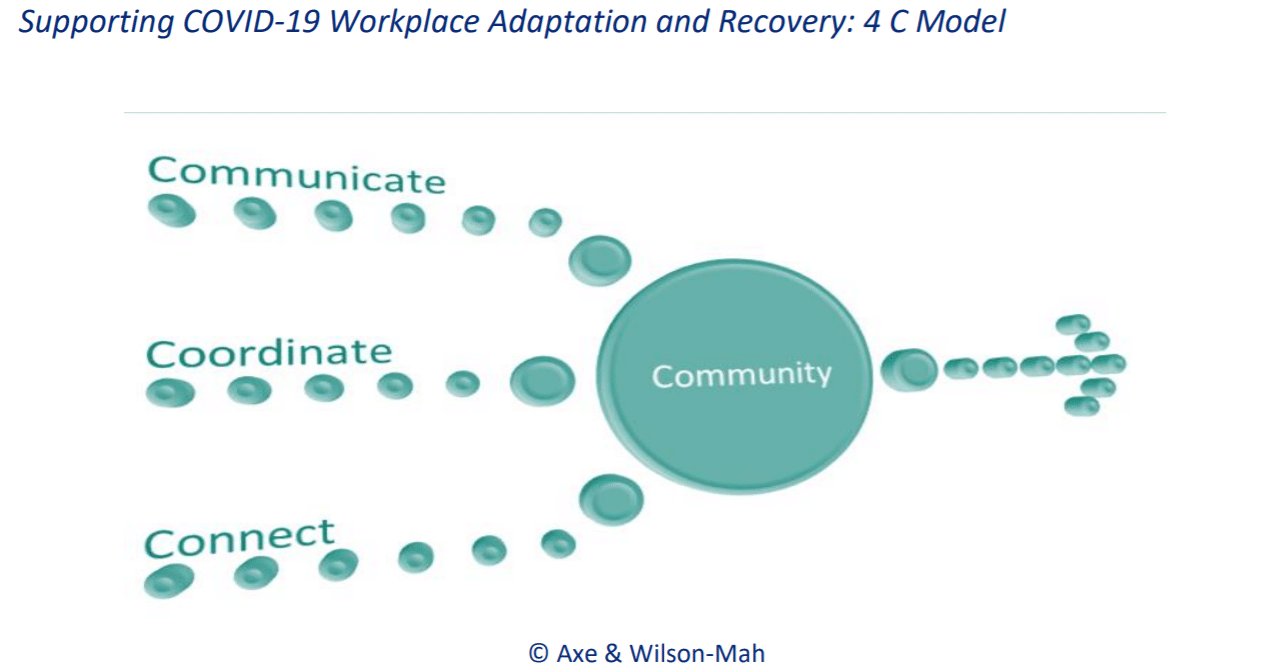 Axe & Wilson-Mah's 4 c model for post-covid recovery in whistler